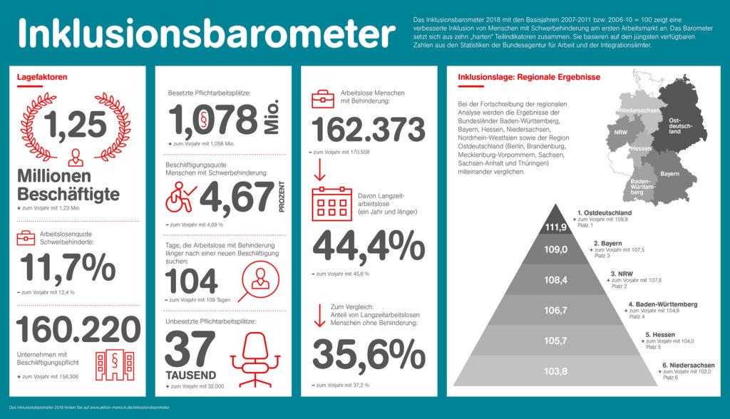 Illustration der Aktion Mensch mit den Zahlen aus dem Inklusionsbarometer Arbeit 2018.