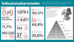 Infografik der Aktion Mensch mit Zahlen und Fakten zum Inklusionsbarometer Arbeit