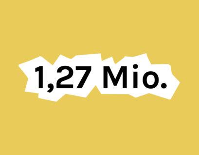 """Die Zahl """"1,27 Mio."""" auf gelbem Hintergrund"""