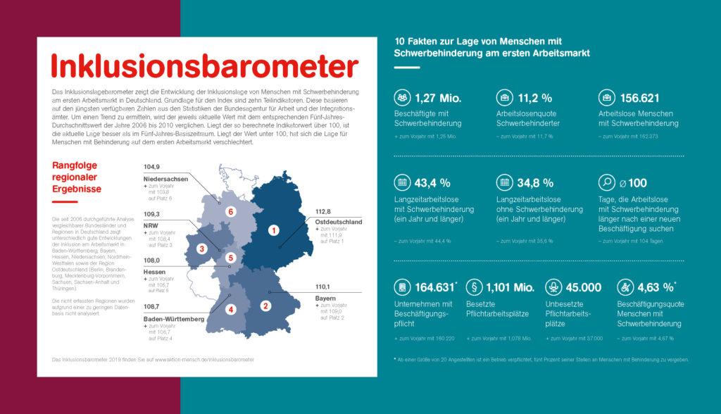 Die Ergebnisse des Inklusionsbarometers Arbeit als Grafik mit Text.